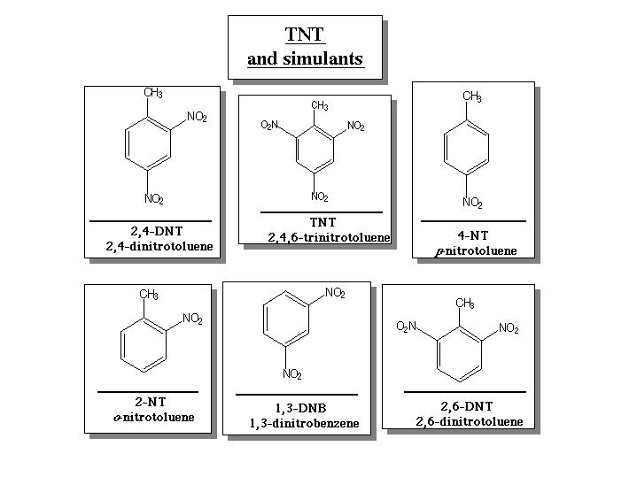 Figure 2 the chemical structures for tnt and tnt like compounds used