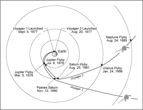voyager 1 speed graph - photo #26