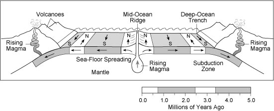 magnetic reversal mid ocean ridges - photo #21