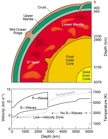 internal structure of the earth Understand the structure of the earth earth structure is consists of three parts, the crust, mantle and the core.