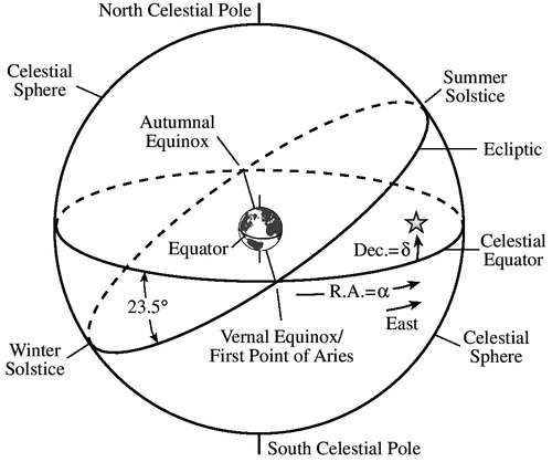 ecliptic and equinoxes