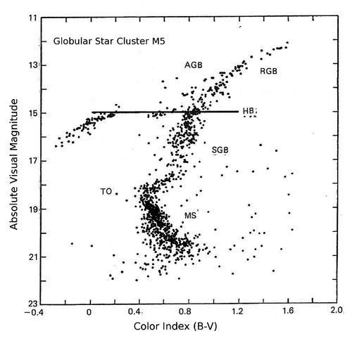 Nasas cosmos fig811 globular star cluster in the h r diagram ccuart Images