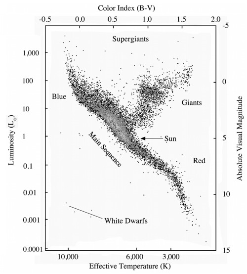 Nasas cosmos fig82 hertzsprung russell diagram for nearby stars ccuart Images